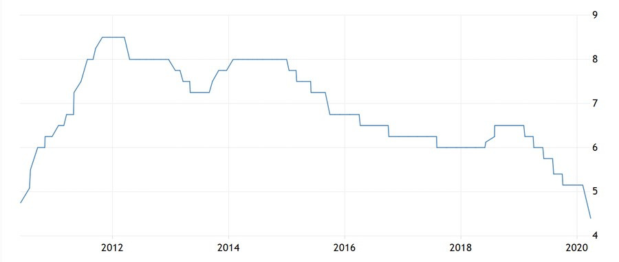 Figure 1 - Current RBI Policy Rates